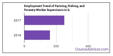 Farming, Fishing, and Forestry Worker Supervisors in IL Employment Trend