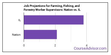 Job Projections for Farming, Fishing, and Forestry Worker Supervisors: Nation vs. IL