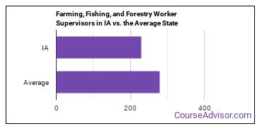 Farming, Fishing, and Forestry Worker Supervisors in IA vs. the Average State