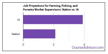 Job Projections for Farming, Fishing, and Forestry Worker Supervisors: Nation vs. IA