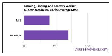 Farming, Fishing, and Forestry Worker Supervisors in MN vs. the Average State