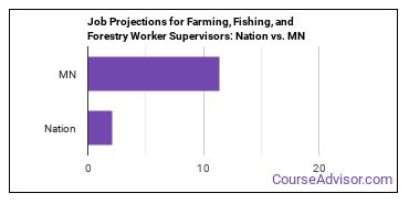 Job Projections for Farming, Fishing, and Forestry Worker Supervisors: Nation vs. MN