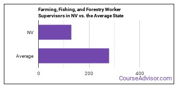 Farming, Fishing, and Forestry Worker Supervisors in NV vs. the Average State