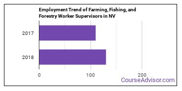Farming, Fishing, and Forestry Worker Supervisors in NV Employment Trend