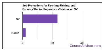 Job Projections for Farming, Fishing, and Forestry Worker Supervisors: Nation vs. NV