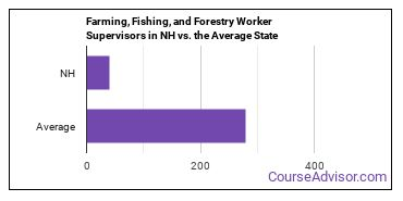 Farming, Fishing, and Forestry Worker Supervisors in NH vs. the Average State