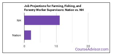 Job Projections for Farming, Fishing, and Forestry Worker Supervisors: Nation vs. NH