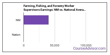 Farming, Fishing, and Forestry Worker Supervisors Earnings: NM vs. National Average