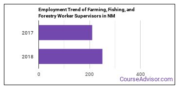 Farming, Fishing, and Forestry Worker Supervisors in NM Employment Trend