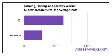 Farming, Fishing, and Forestry Worker Supervisors in NC vs. the Average State