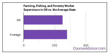 Farming, Fishing, and Forestry Worker Supervisors in OK vs. the Average State
