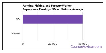Farming, Fishing, and Forestry Worker Supervisors Earnings: SD vs. National Average