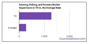 Farming, Fishing, and Forestry Worker Supervisors in TX vs. the Average State