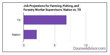 Job Projections for Farming, Fishing, and Forestry Worker Supervisors: Nation vs. TX