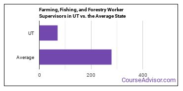 Farming, Fishing, and Forestry Worker Supervisors in UT vs. the Average State