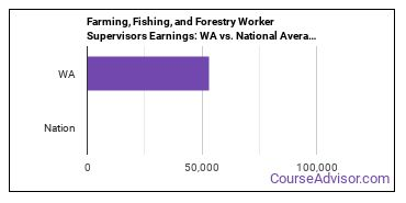 Farming, Fishing, and Forestry Worker Supervisors Earnings: WA vs. National Average