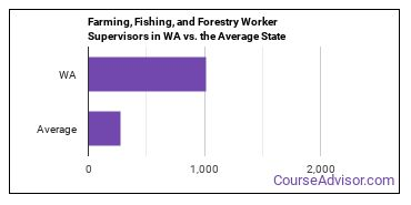 Farming, Fishing, and Forestry Worker Supervisors in WA vs. the Average State