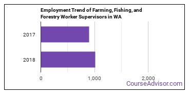 Farming, Fishing, and Forestry Worker Supervisors in WA Employment Trend