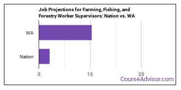 Job Projections for Farming, Fishing, and Forestry Worker Supervisors: Nation vs. WA