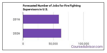 Forecasted Number of Jobs for Fire Fighting Supervisors in U.S.