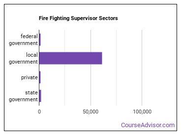 Fire Fighting Supervisor Sectors