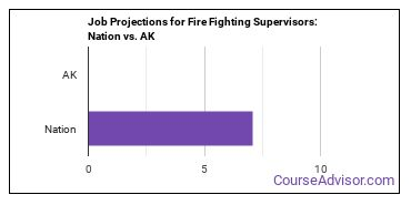 Job Projections for Fire Fighting Supervisors: Nation vs. AK