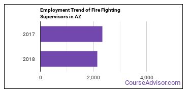 Fire Fighting Supervisors in AZ Employment Trend