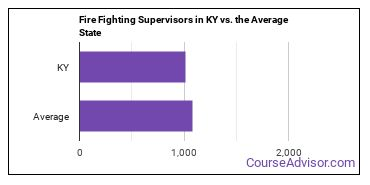 Fire Fighting Supervisors in KY vs. the Average State