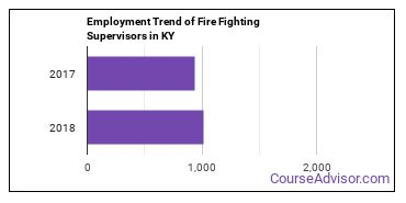 Fire Fighting Supervisors in KY Employment Trend
