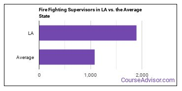 Fire Fighting Supervisors in LA vs. the Average State