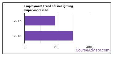 Fire Fighting Supervisors in NE Employment Trend