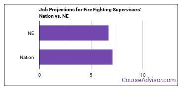 Job Projections for Fire Fighting Supervisors: Nation vs. NE