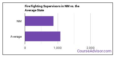 Fire Fighting Supervisors in NM vs. the Average State