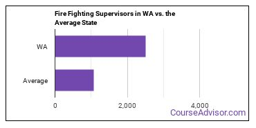 Fire Fighting Supervisors in WA vs. the Average State