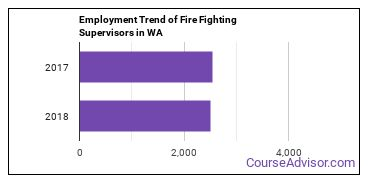 Fire Fighting Supervisors in WA Employment Trend