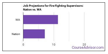 Job Projections for Fire Fighting Supervisors: Nation vs. WA