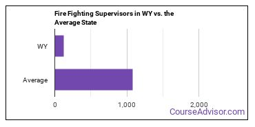 Fire Fighting Supervisors in WY vs. the Average State