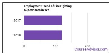 Fire Fighting Supervisors in WY Employment Trend