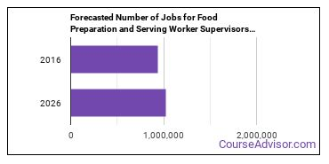 Forecasted Number of Jobs for Food Preparation and Serving Worker Supervisors in U.S.