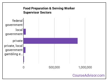 Food Preparation & Serving Worker Supervisor Sectors
