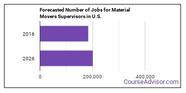 Forecasted Number of Jobs for Material Movers Supervisors in U.S.