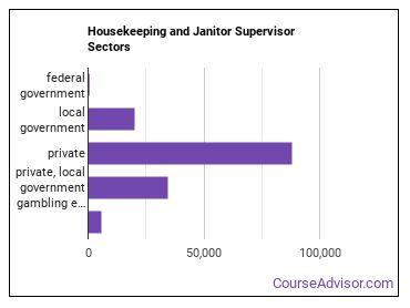 Housekeeping and Janitor Supervisor Sectors