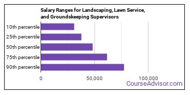 Salary Ranges for Landscaping, Lawn Service, and Groundskeeping Supervisors