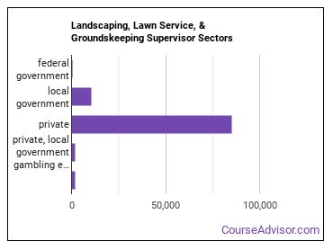 Landscaping, Lawn Service, & Groundskeeping Supervisor Sectors
