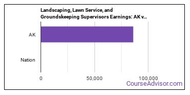 Landscaping, Lawn Service, and Groundskeeping Supervisors Earnings: AK vs. National Average