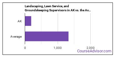 Landscaping, Lawn Service, and Groundskeeping Supervisors in AK vs. the Average State