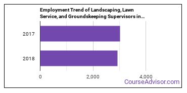 Landscaping, Lawn Service, and Groundskeeping Supervisors in AZ Employment Trend