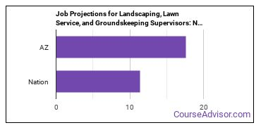 Job Projections for Landscaping, Lawn Service, and Groundskeeping Supervisors: Nation vs. AZ