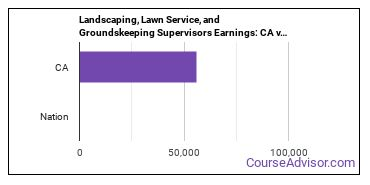 Landscaping, Lawn Service, and Groundskeeping Supervisors Earnings: CA vs. National Average