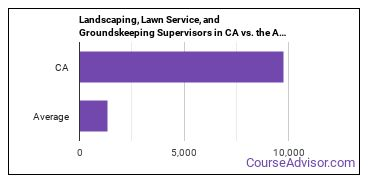 Landscaping, Lawn Service, and Groundskeeping Supervisors in CA vs. the Average State
